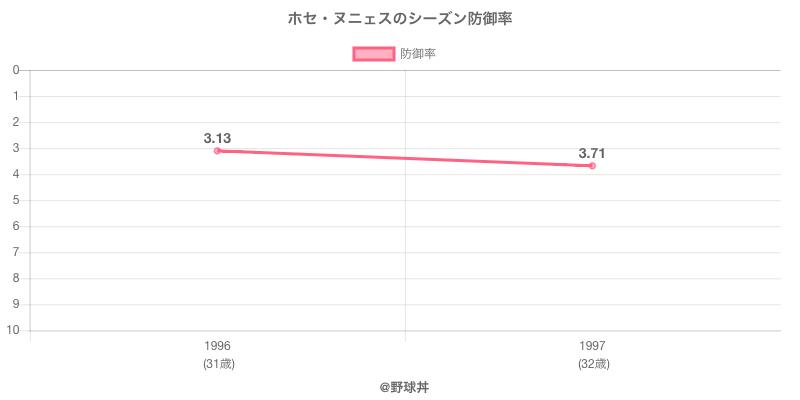 ホセ・ヌニェスのシーズン防御率