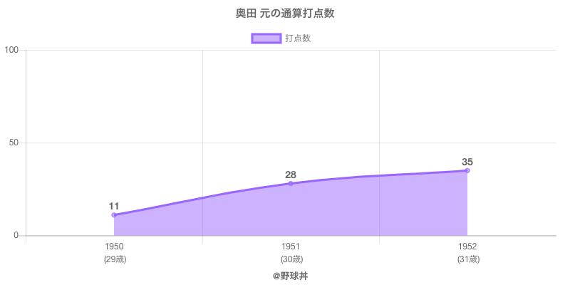 #奥田 元の通算打点数