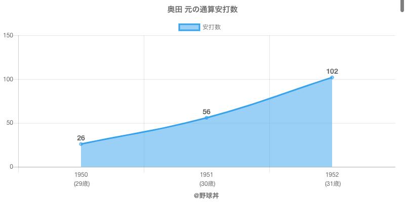 #奥田 元の通算安打数