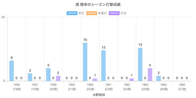 #畑 隆幸のシーズン打撃成績