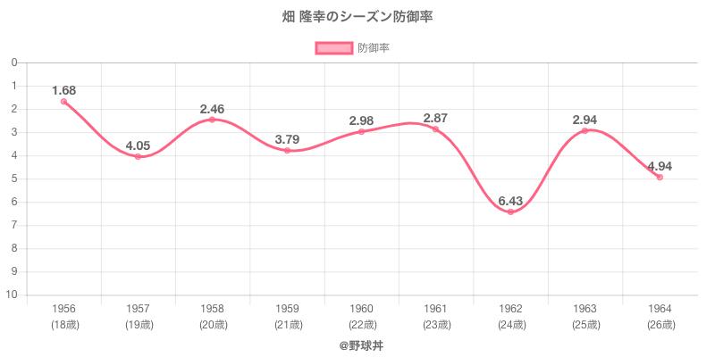 畑 隆幸のシーズン防御率