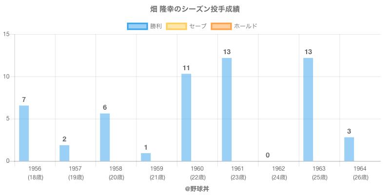 #畑 隆幸のシーズン投手成績