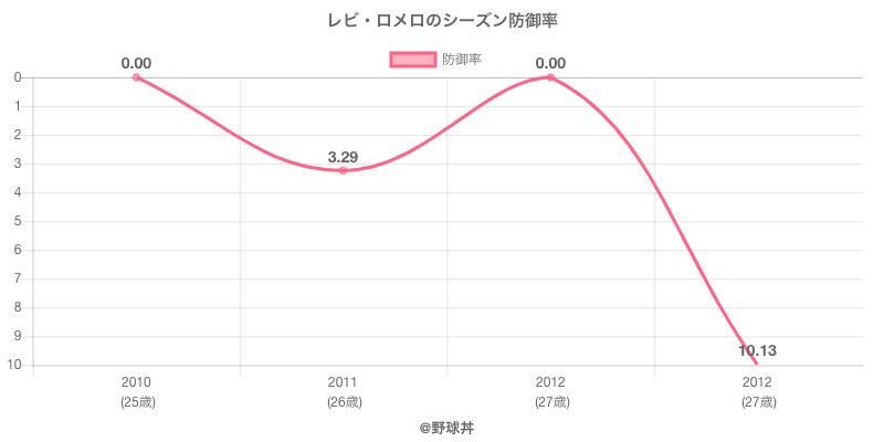 レビ・ロメロのシーズン防御率