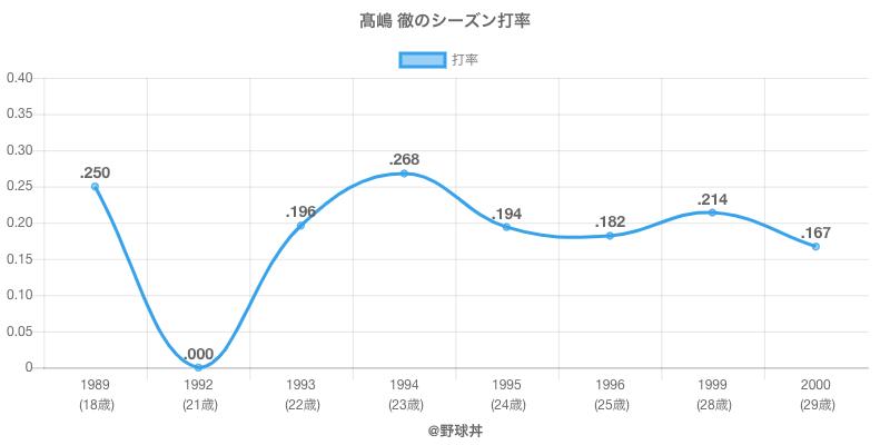 高嶋 徹のシーズン打率