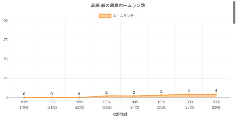 #高嶋 徹の通算ホームラン数