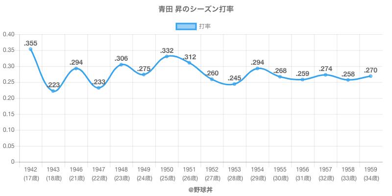 青田 昇のシーズン打率