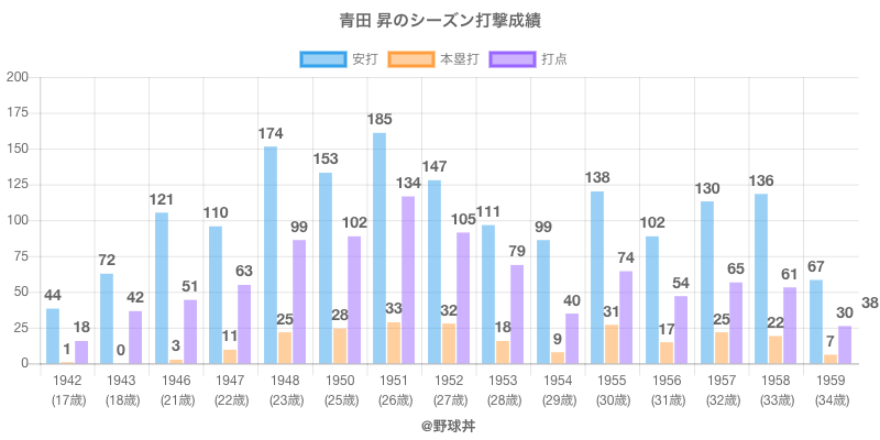 #青田 昇のシーズン打撃成績
