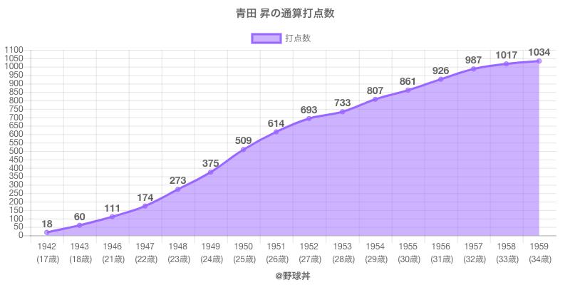#青田 昇の通算打点数