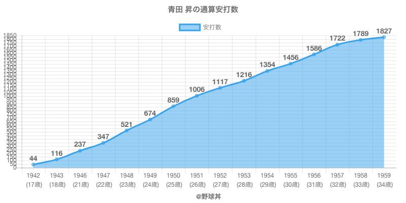 #青田 昇の通算安打数