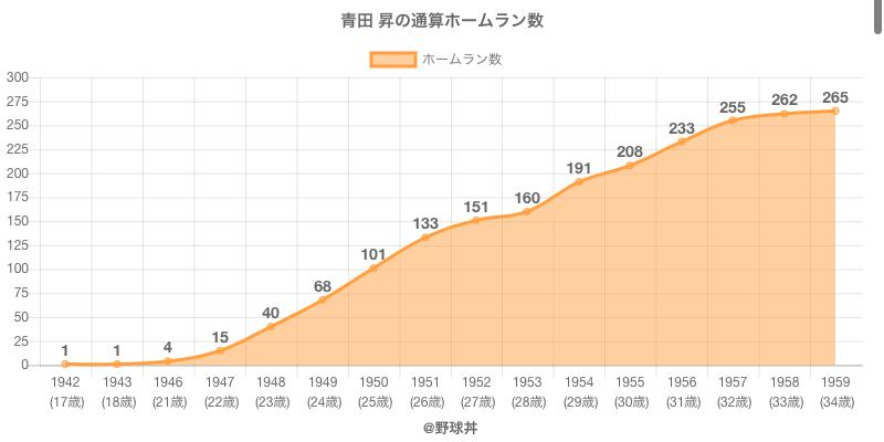 #青田 昇の通算ホームラン数