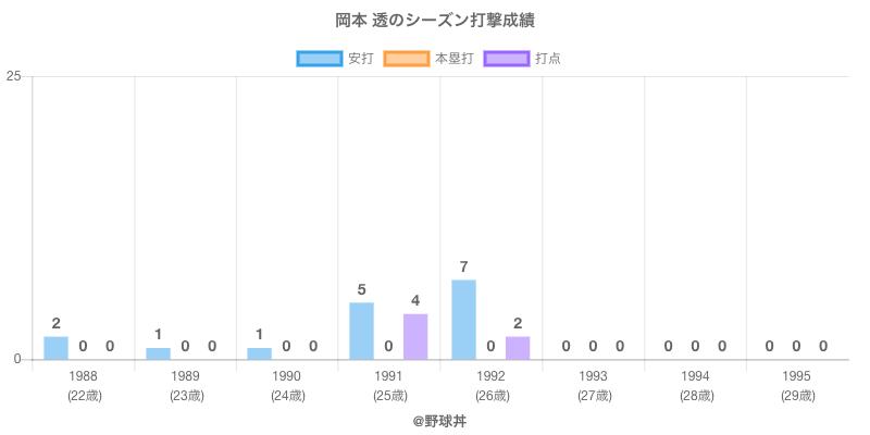 #岡本 透のシーズン打撃成績