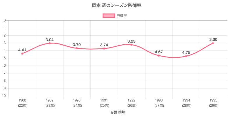 岡本 透のシーズン防御率