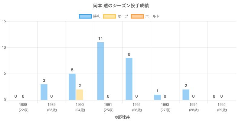 #岡本 透のシーズン投手成績