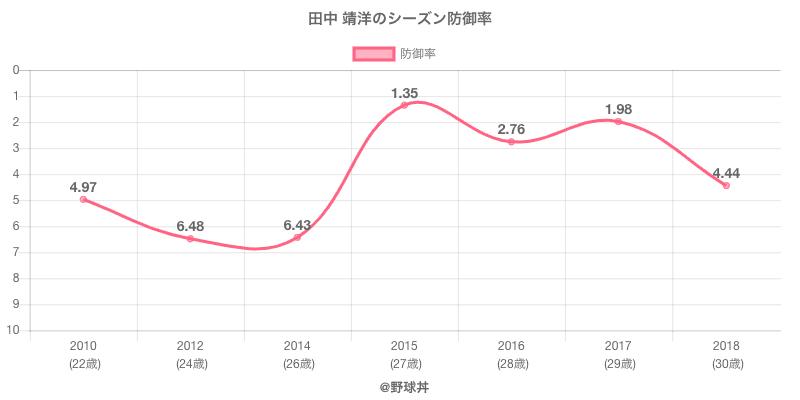 田中 靖洋のシーズン防御率
