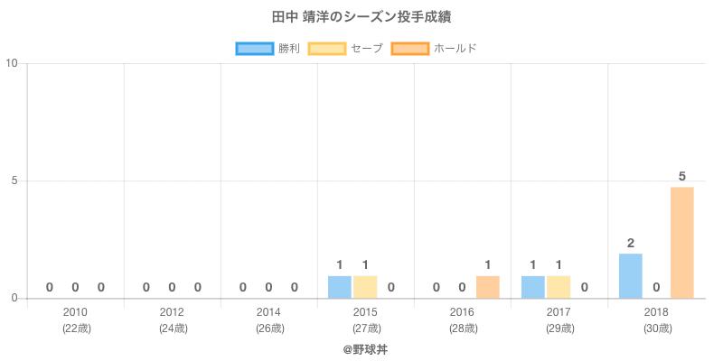 #田中 靖洋のシーズン投手成績