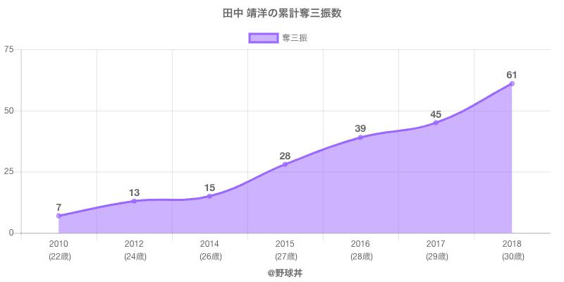 #田中 靖洋の累計奪三振数