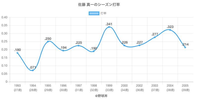 佐藤 真一のシーズン打率