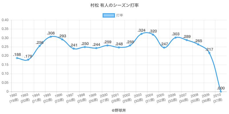 村松 有人のシーズン打率
