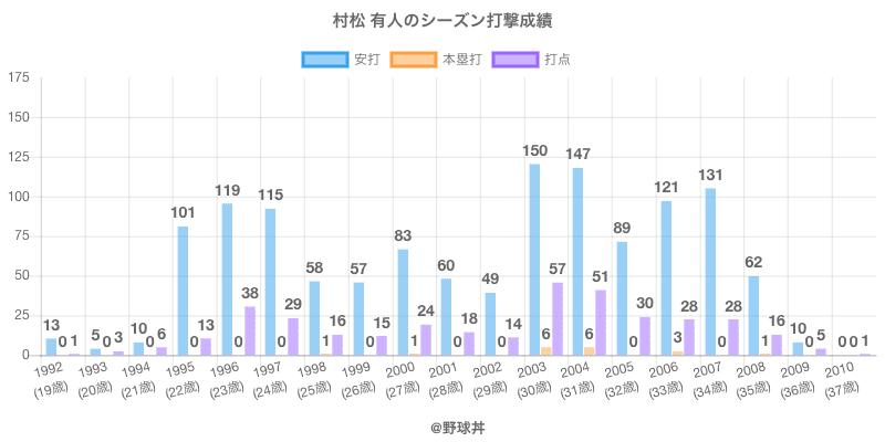 #村松 有人のシーズン打撃成績