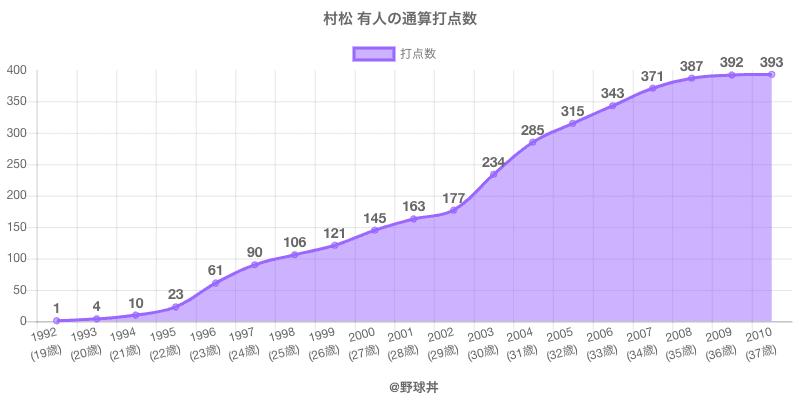 #村松 有人の通算打点数