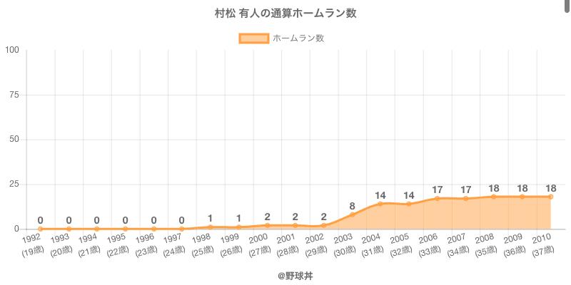 #村松 有人の通算ホームラン数