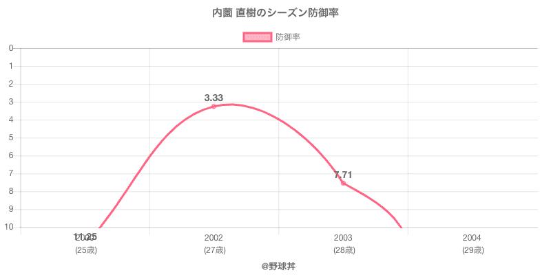 内薗 直樹のシーズン防御率