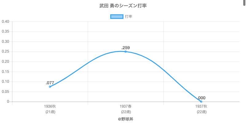 武田 勇のシーズン打率