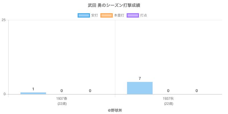 #武田 勇のシーズン打撃成績