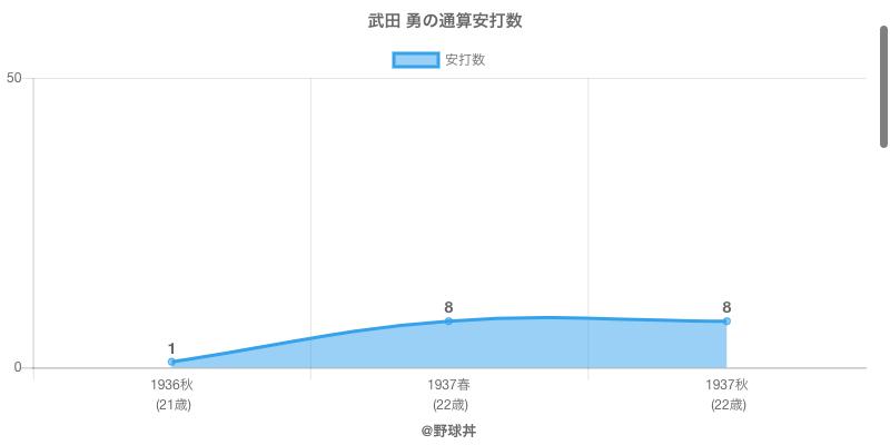 #武田 勇の通算安打数
