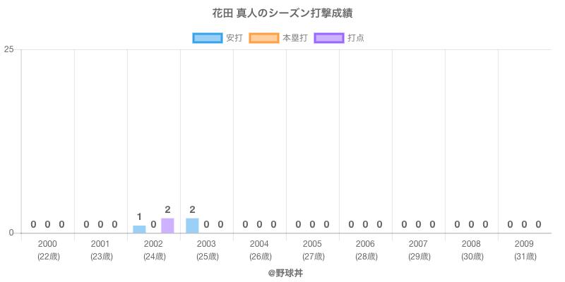 #花田 真人のシーズン打撃成績