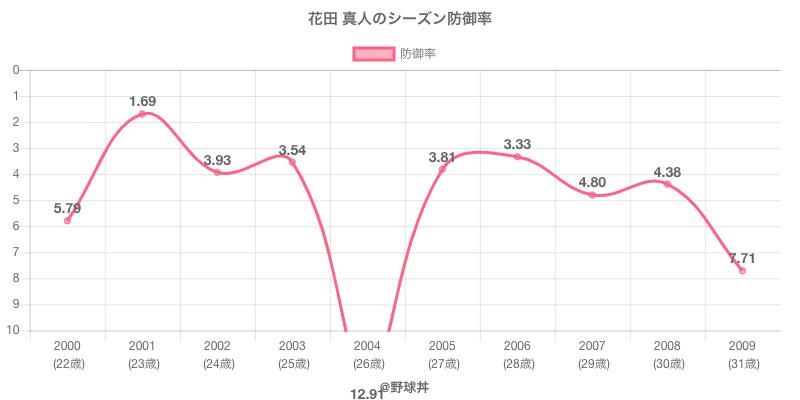 花田 真人のシーズン防御率