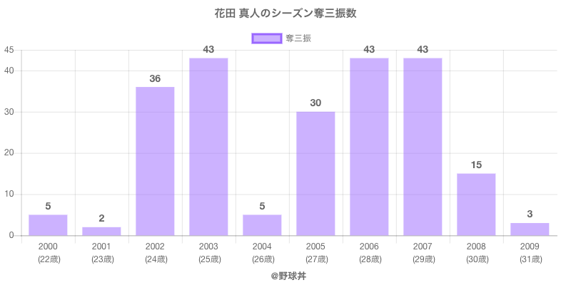 #花田 真人のシーズン奪三振数