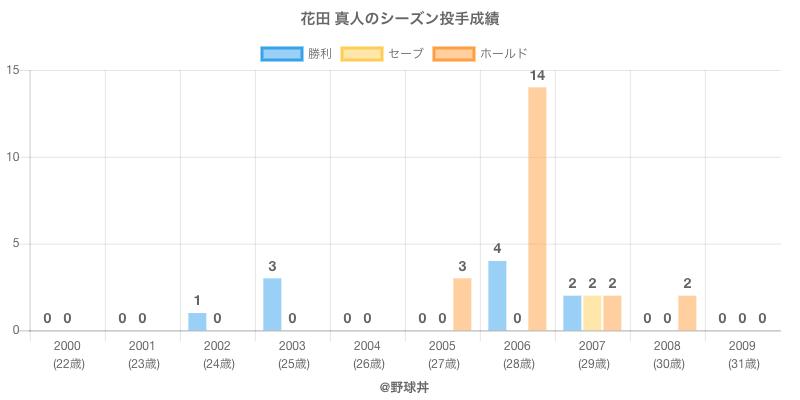 #花田 真人のシーズン投手成績