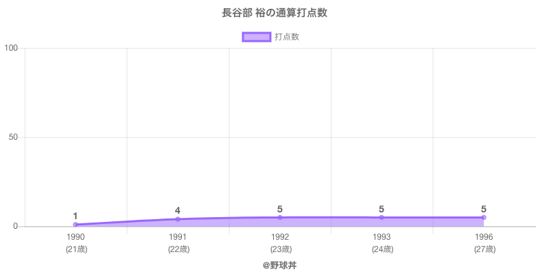 #長谷部 裕の通算打点数