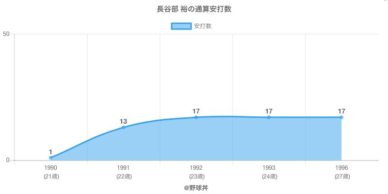 #長谷部 裕の通算安打数