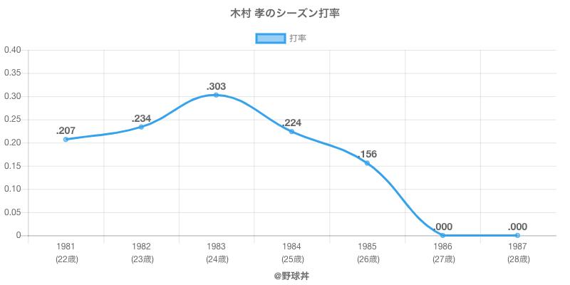 木村 孝のシーズン打率