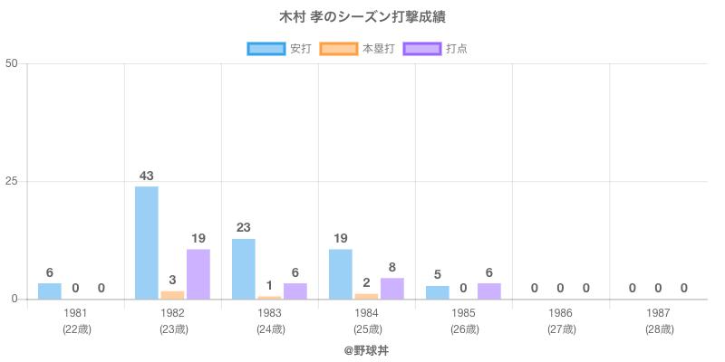 #木村 孝のシーズン打撃成績