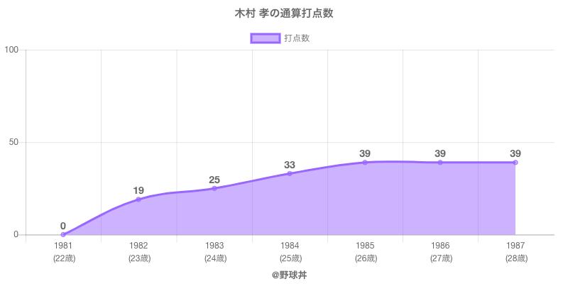 #木村 孝の通算打点数