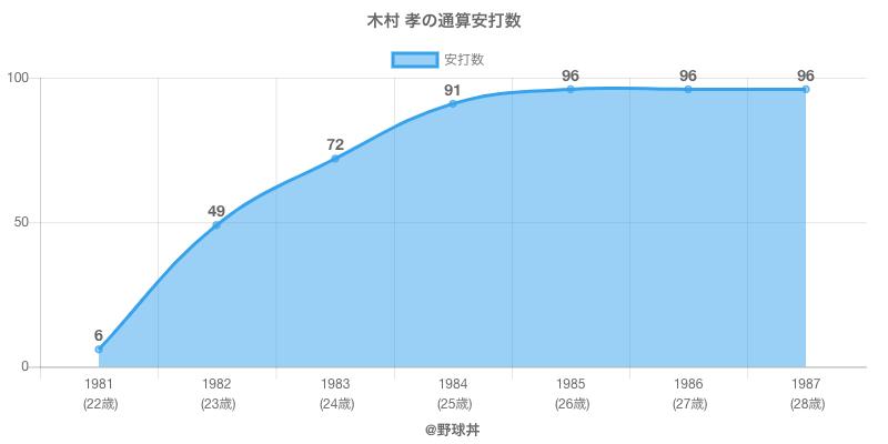 #木村 孝の通算安打数