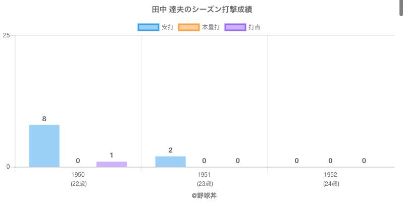 #田中 達夫のシーズン打撃成績