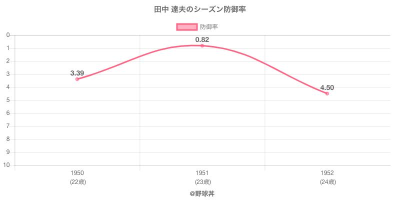 田中 達夫のシーズン防御率