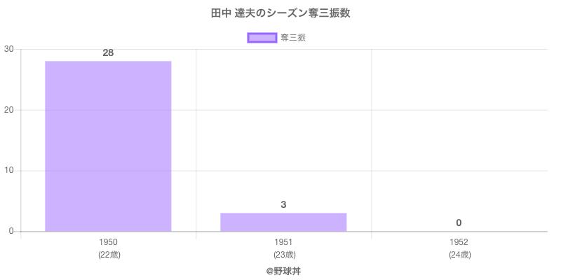 #田中 達夫のシーズン奪三振数