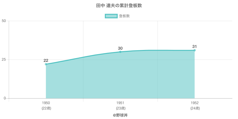 #田中 達夫の累計登板数