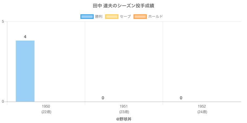 #田中 達夫のシーズン投手成績