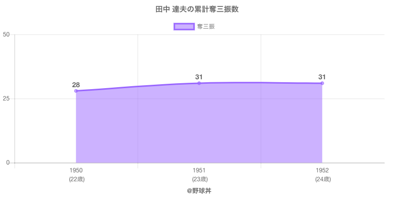 #田中 達夫の累計奪三振数