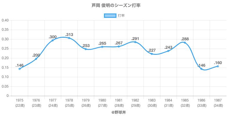芦岡 俊明のシーズン打率