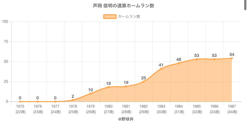 #芦岡 俊明の通算ホームラン数