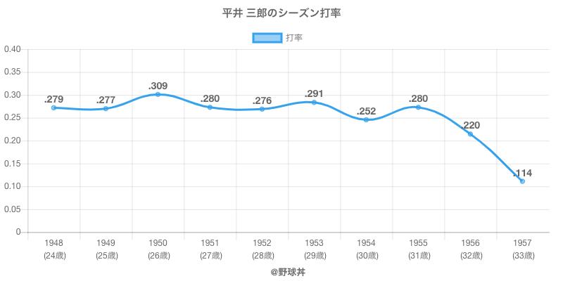 平井 三郎のシーズン打率