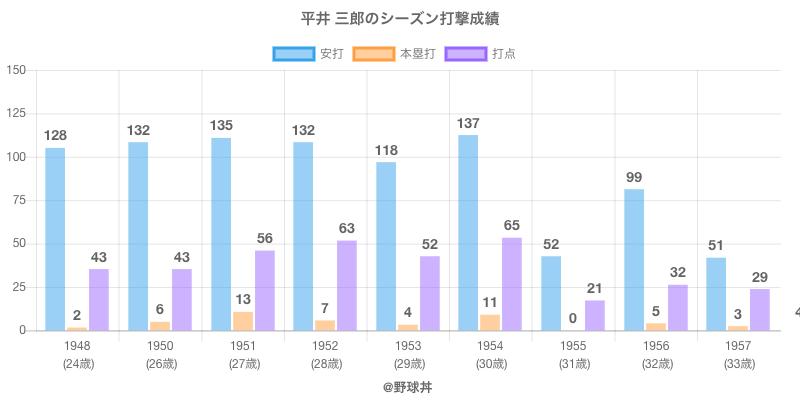 #平井 三郎のシーズン打撃成績