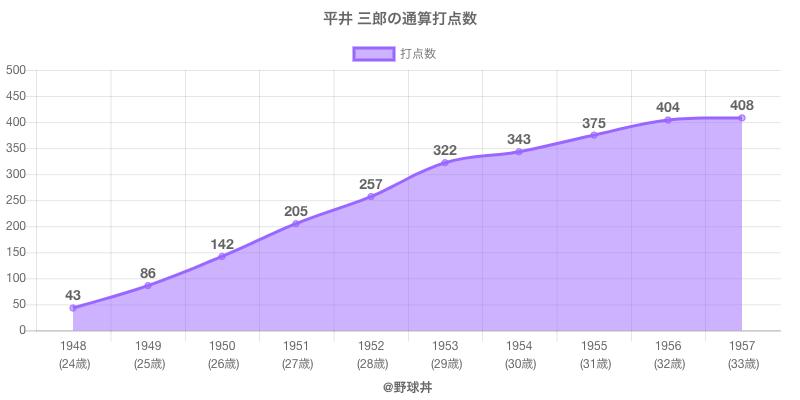 #平井 三郎の通算打点数